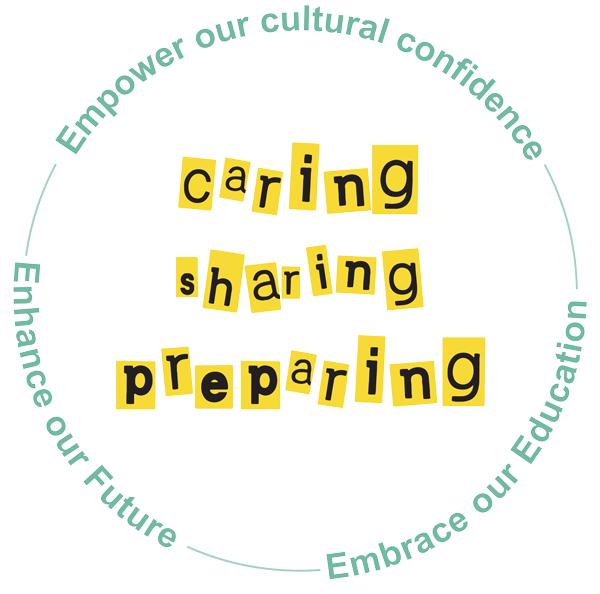 Caring Sharing Preparing PBS Values