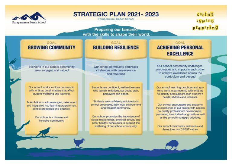 PBS-Paraparaumu-BEach-School-Strategic-Plan-2020
